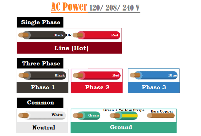 120 208 240 Volt AC Wiring Color Codes in USA