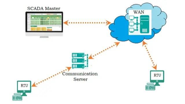 Network SCADA System