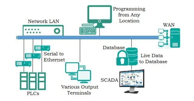 SCADA Hardware Architecture