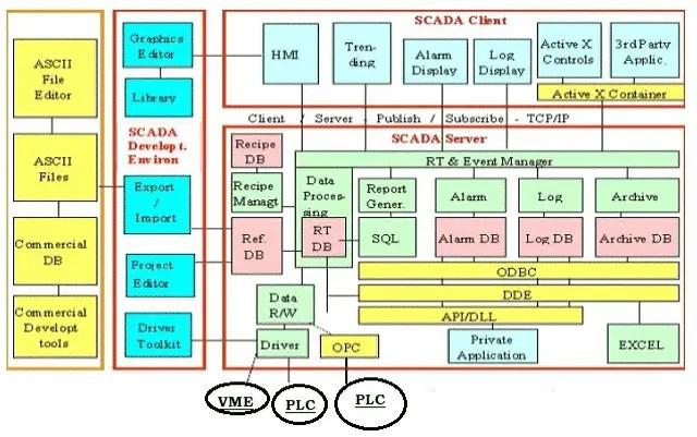 SCADA Software Architecture