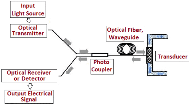 Working Principle of Optoelectronic Systems