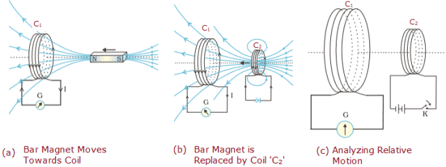 Illustration of Faraday's Laws