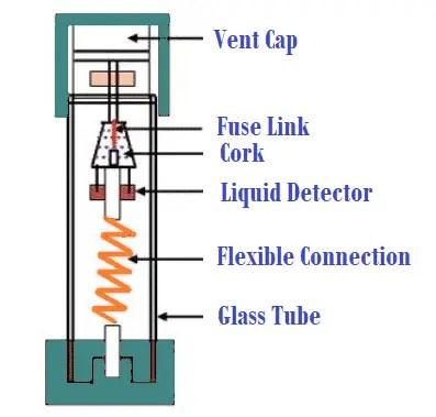 Liquid Type HRC Fuse