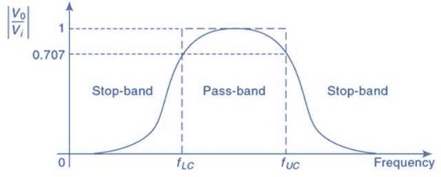 Band Pass Filter Circuit Characteristics (1)
