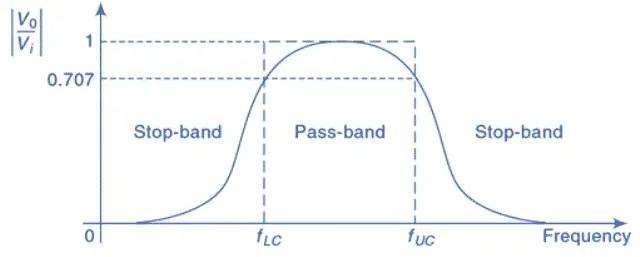 Band Pass Filter Circuit Characteristics