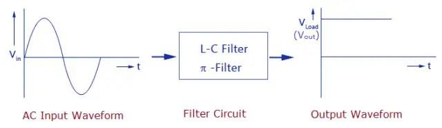 Block Diagram of Filter Circuit