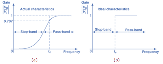 High Pass Filter Circuit Characteristics (a) Actual (b) Ideal