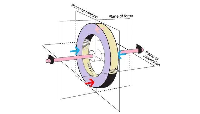 Properties of Gyroscope