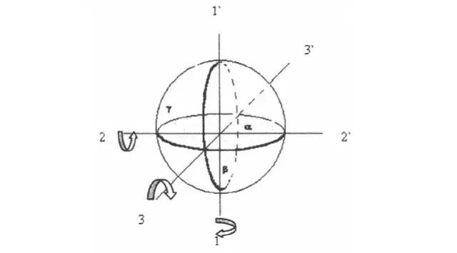 Three Degrees of Freedom in Gyroscope