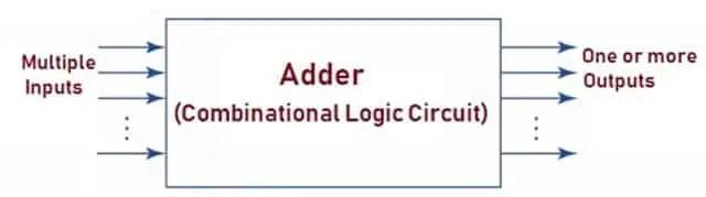 Block Diagram of Adder Circuit1