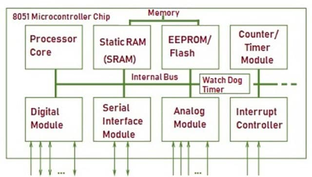 Block Diagram of Microcontroller New (2)