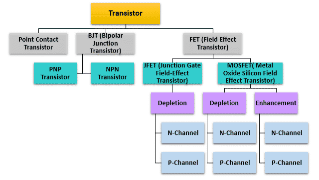 Classification of Transistors