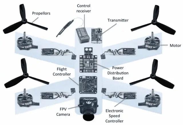 Components of Drones UAV Quadcopter