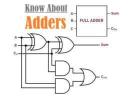 Adder – Classifications, Construction, How it Works and Applications