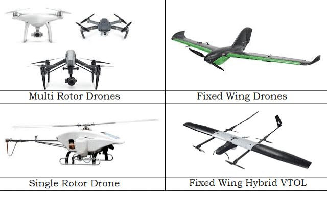 Types of Drones UAVs