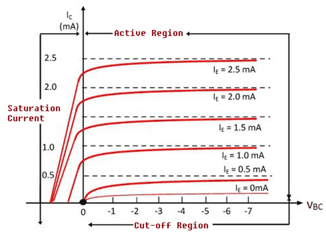 Output Characteristics for Common Base Configuration