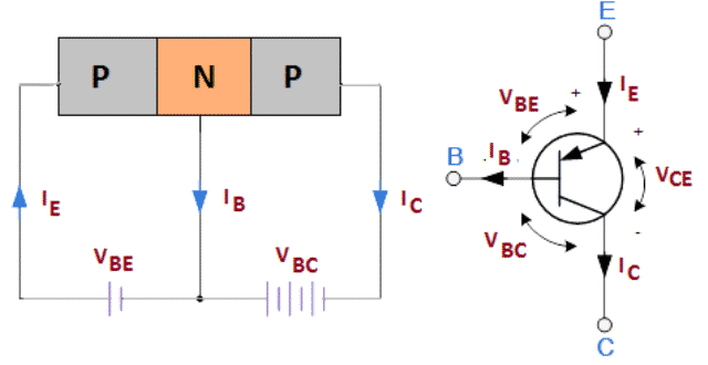 Construction and Circuit Symbol of PNP Transistor