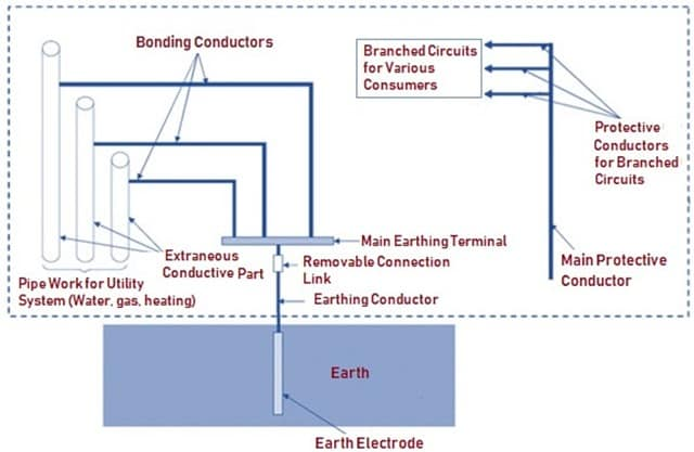 Architecture of Earthing