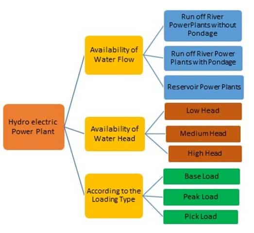 Classification of Hydroelectric Power Plant