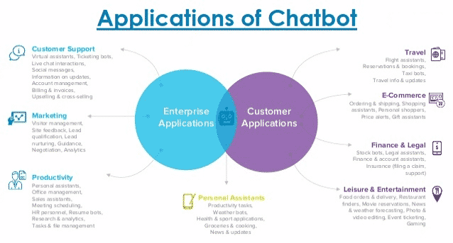 Applications of Chatbot