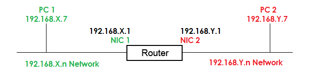 How Router Works
