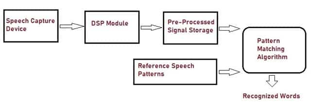Architecture of Voice Recognition System