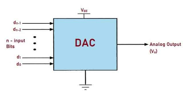 Block Diagram of DAC