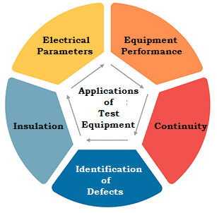 Common Applications of Test Equipment