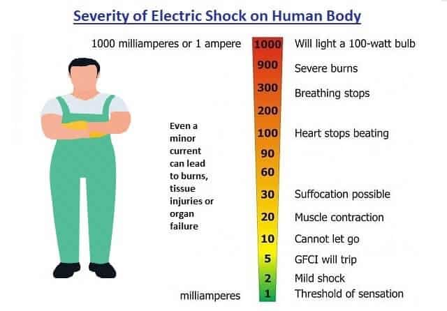 Effect of Electric Shock on Human Body