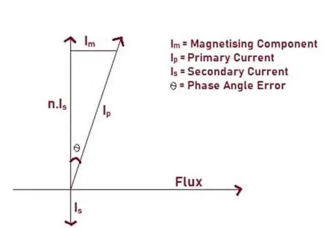 Phase Angle Error