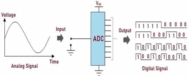 Schematic Diagram of ADC