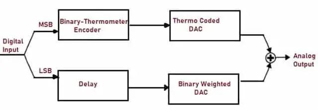Segmented DAC