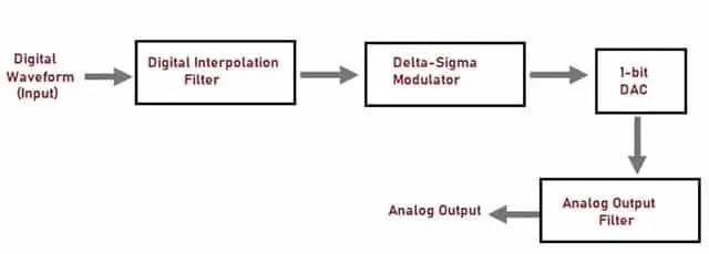 Sigma Delta DAC