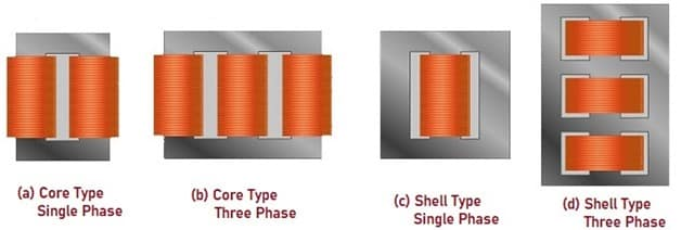 Single Phase and Three Phase