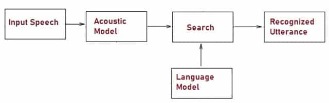 What is Voice Recognition System