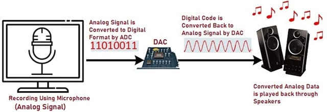 Working of DAC