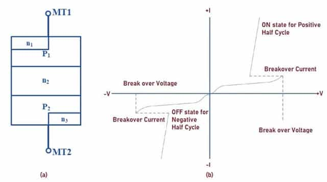 I-V Characteristics of DIAC (1)