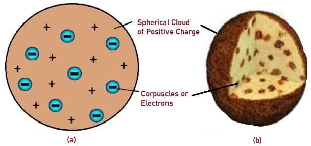 Schematic Representation of Thomson's Atomic Model, Atomic Model compared to Plum Pudding