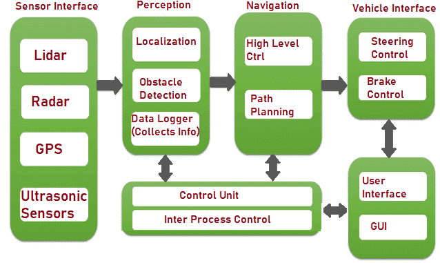 Architecture of Self-driving Vehicle