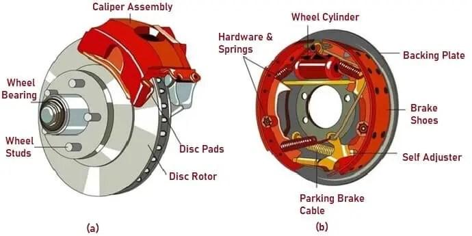 Disk Brake & Drum Brake
