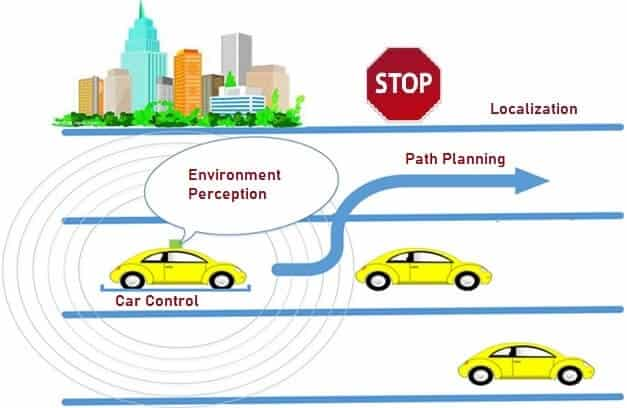 Technology used in Autonomous Vehicle