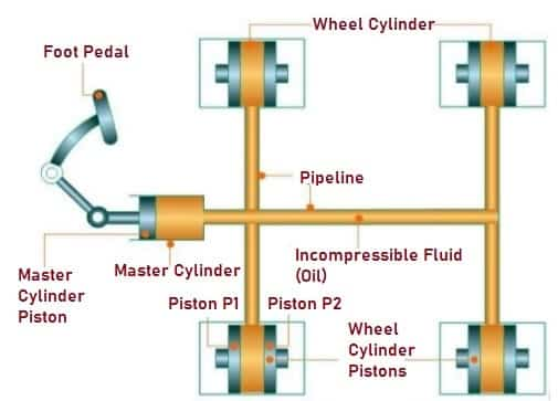 Mechanism of Hydraulic Braking System