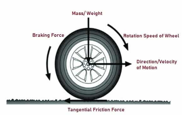 Representation of Forces on Rotating Wheel