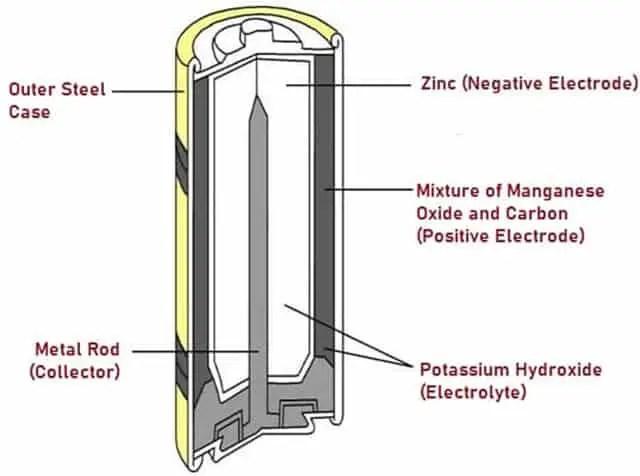 Schematic diagram of Alkaline battery