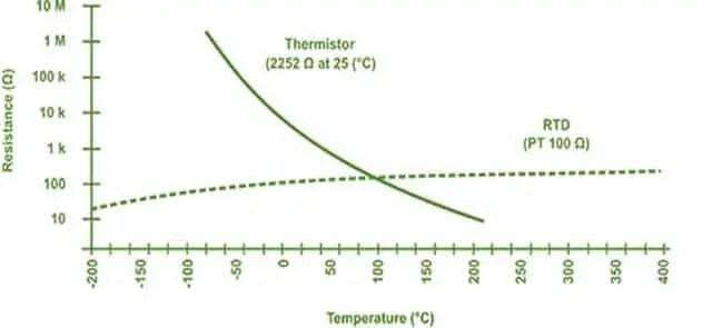 NTC Characteristic Curve