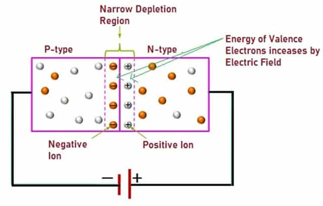 Working Principle of Zener Diode
