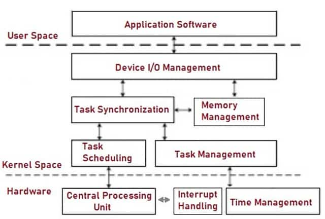 Architecture of RTOS