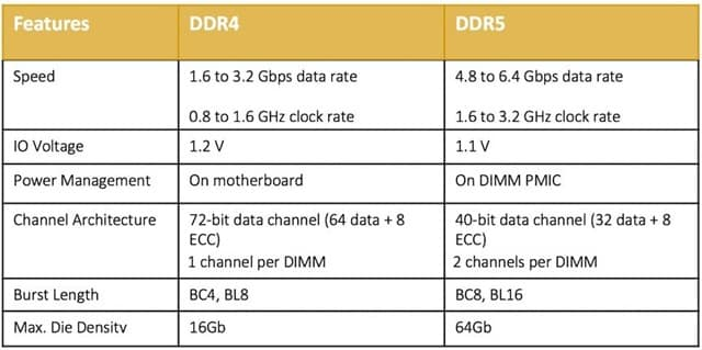 Features of DDR5 Compared to DDR4