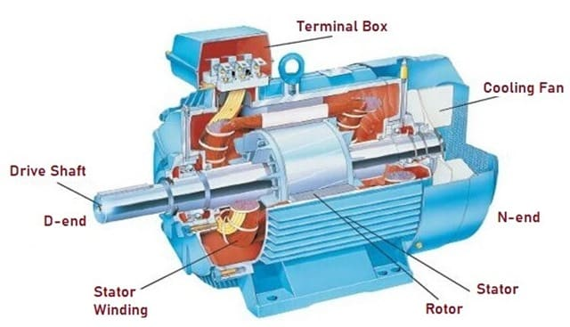 Parts of Induction Motor (Asynchronous Motor)