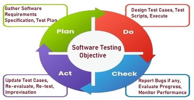 Software Testing Objective